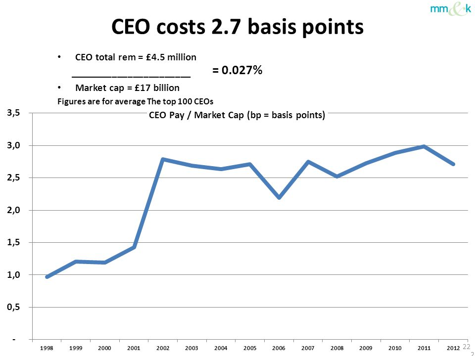 CEO costs 2.7 basis points CEO total rem = £4.5 million _______________________ Market cap = £17 billion Figures are for average The top 100 CEOs 22 =