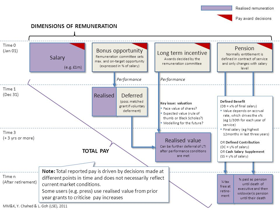 16 LTI includes deferred bonus realised, in this slide