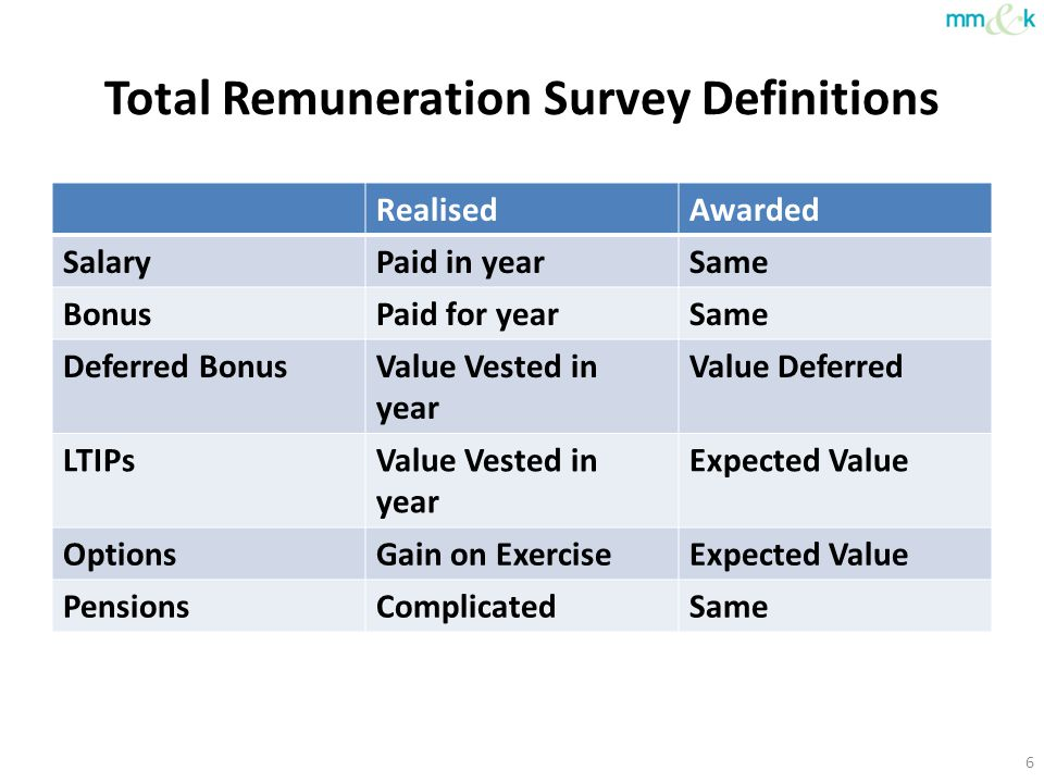 Total Remuneration Survey Definitions RealisedAwarded SalaryPaid in yearSame BonusPaid for yearSame Deferred BonusValue Vested in year Expected Value LTIPsValue Vested in year Expected Value OptionsGain on ExerciseExpected Value PensionsComplicatedSame 7 Exercise price Option Gain Share price Time Vests at 3 years