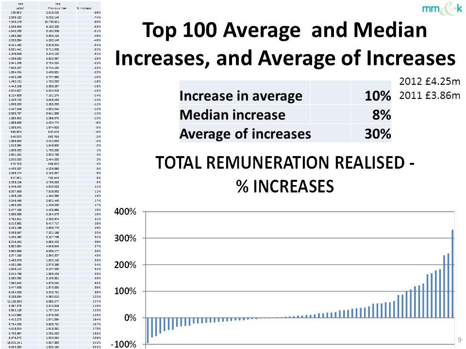 Salary Increases – Latest Data Top 100 – Average Salary 2011 £849,509 2012 £861,594 % increase 1% Median increase 2.7% 10