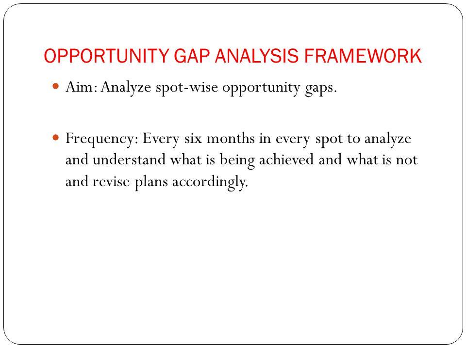 OPPORTUNITY GAP ANALYSIS FRAMEWORK Aim: Analyze spot-wise opportunity gaps.