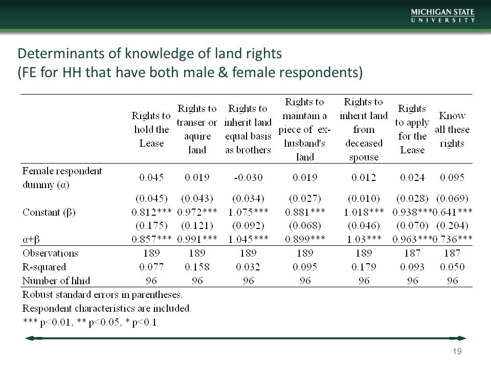 Determinants of knowledge of land rights (FE for HH that have both male & female respondents) 19