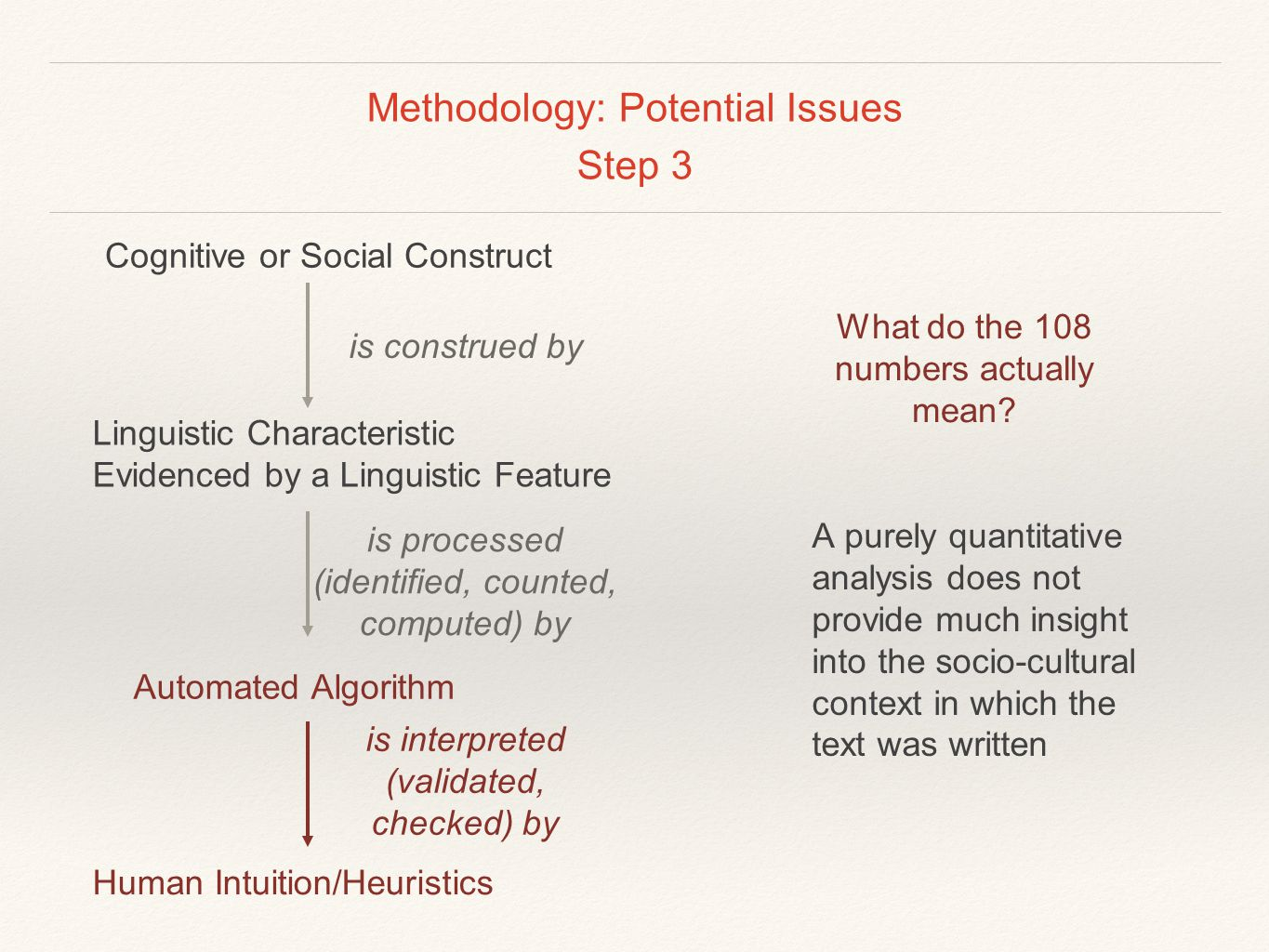 Methodology: Potential Issues Step 3 What do the 108 numbers actually mean? A purely quantitative analysis does not provide much insight into the soci