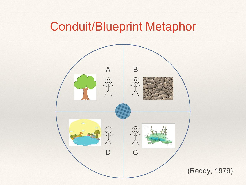 Conduit/Blueprint Metaphor AB CD (Reddy, 1979)