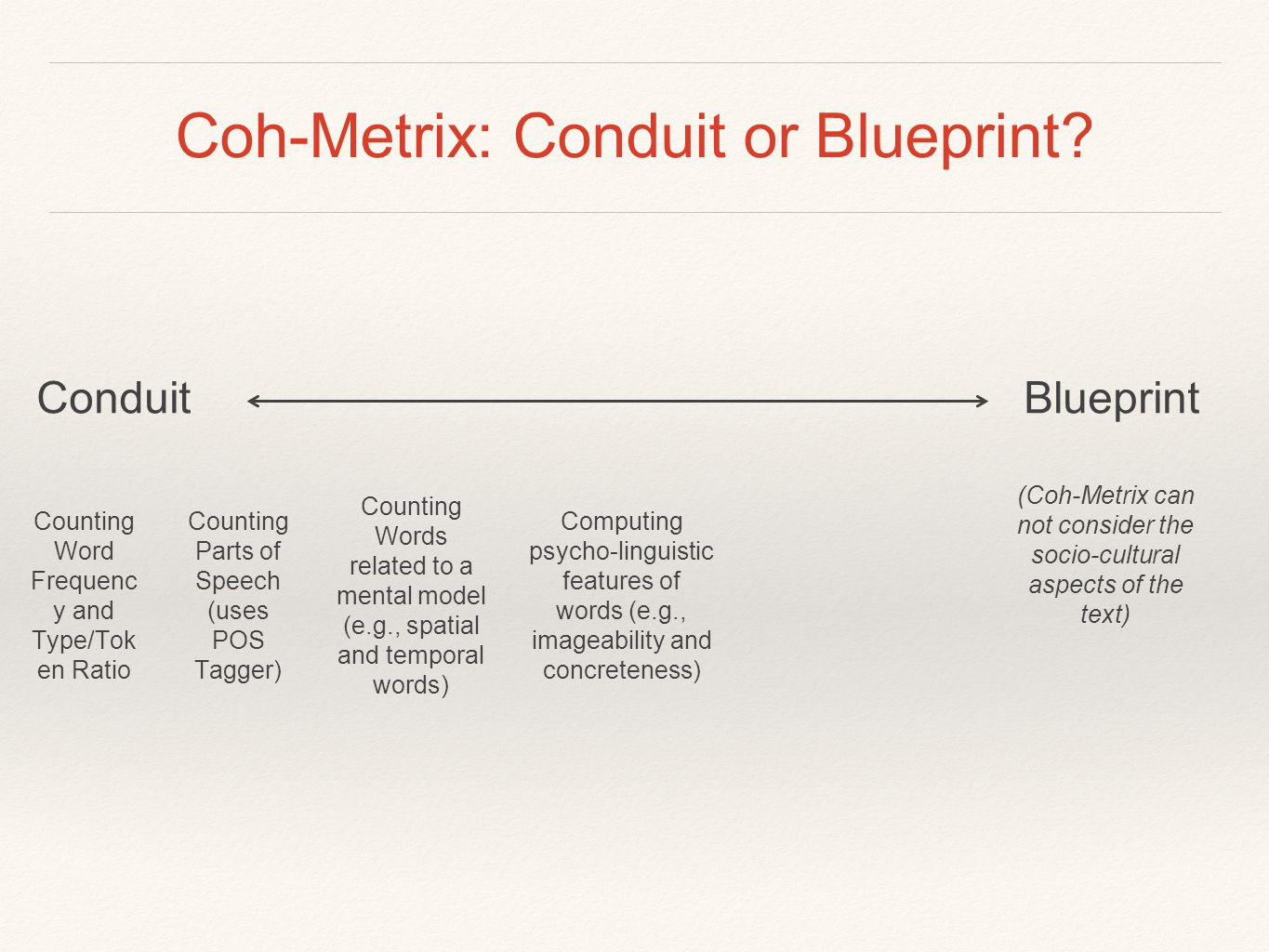 Coh-Metrix: Conduit or Blueprint? Counting Word Frequenc y and Type/Tok en Ratio Counting Parts of Speech (uses POS Tagger) Counting Words related to