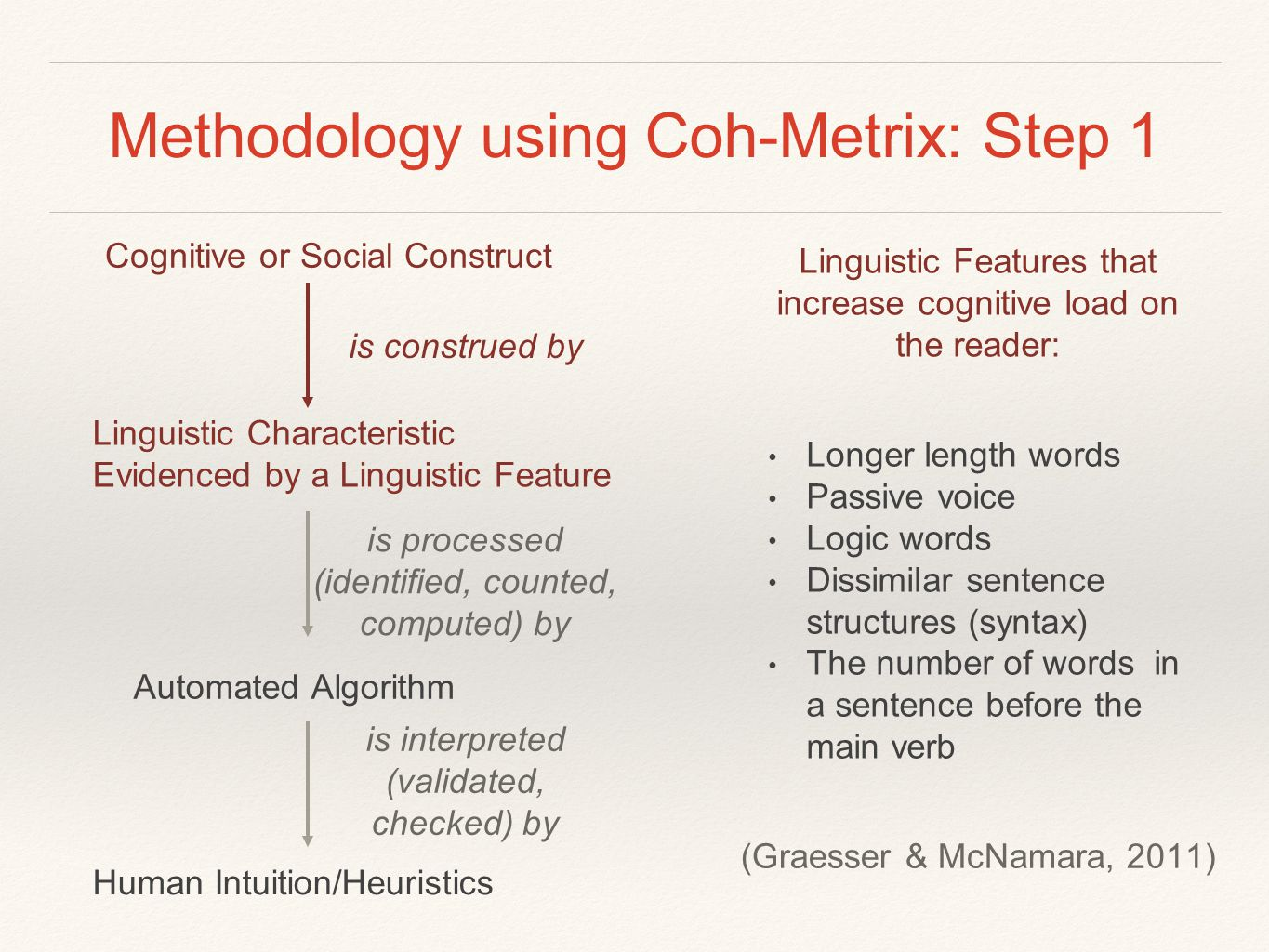 Methodology using Coh-Metrix: Step 1 Linguistic Features that increase cognitive load on the reader: Longer length words Passive voice Logic words Dis