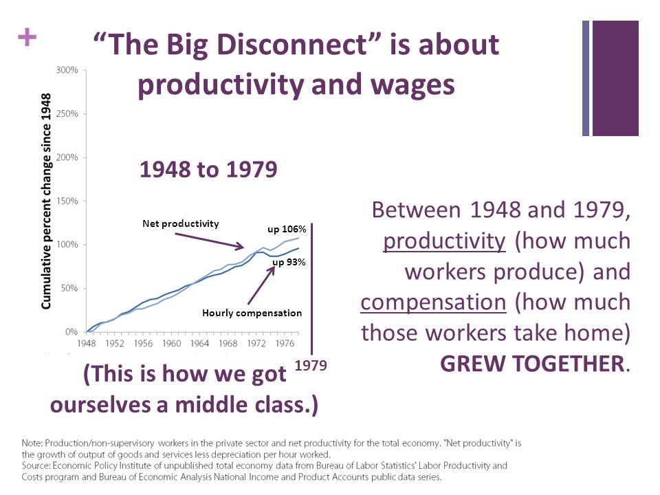 + Net productivity up 93% up 106% Hourly compensation Between 1948 and 1979, productivity (how much workers produce) and compensation (how much those workers take home) GREW TOGETHER.