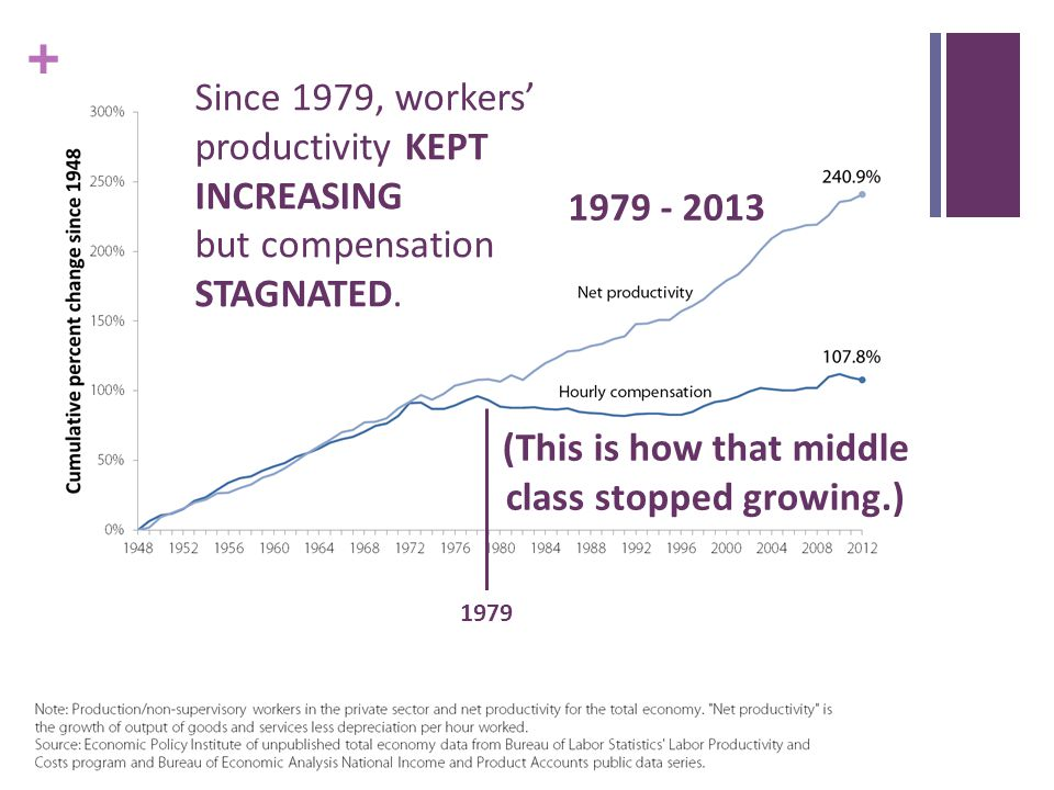+ Since 1979, workers' productivity KEPT INCREASING but compensation STAGNATED.