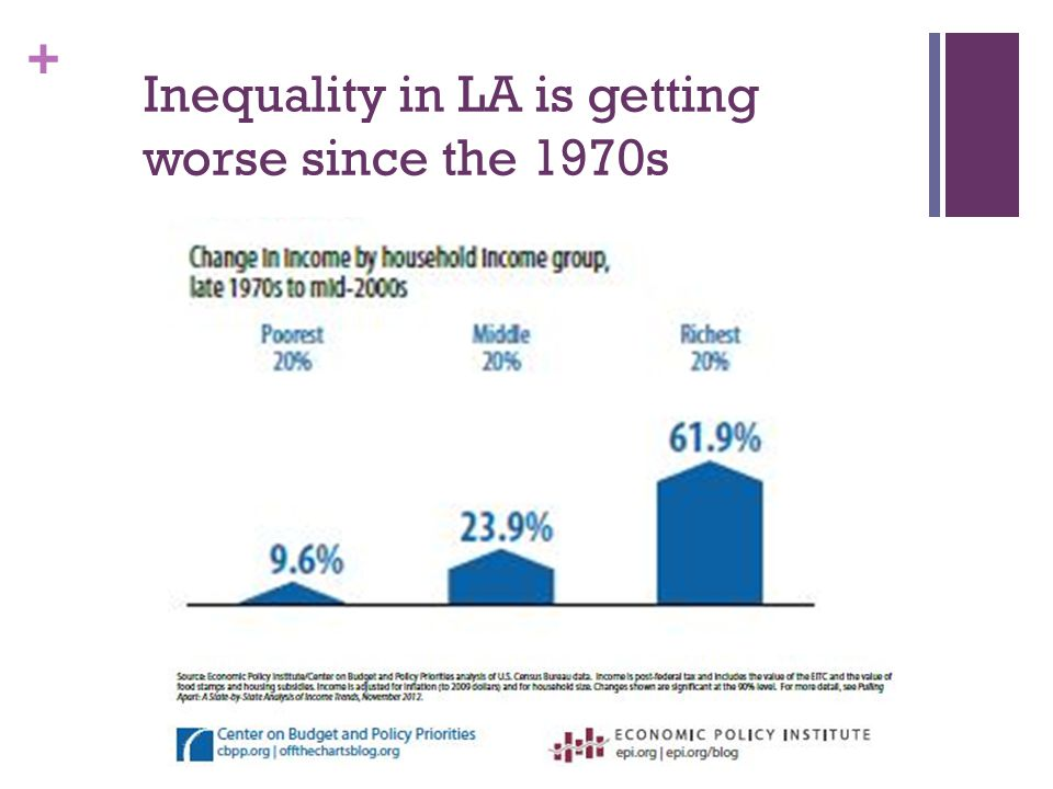 + Inequality in LA is getting worse since the 1970s