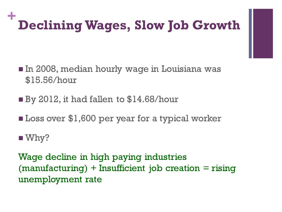 + Declining Wages, Slow Job Growth In 2008, median hourly wage in Louisiana was $15.56/hour By 2012, it had fallen to $14.68/hour Loss over $1,600 per year for a typical worker Why.