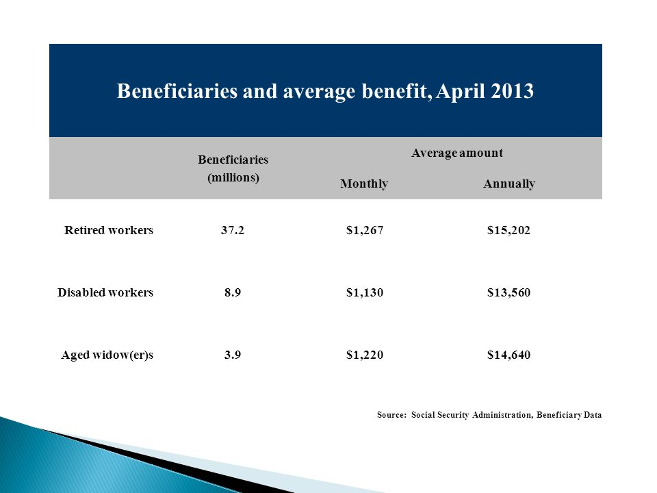 Beneficiaries and average benefit, April 2013 Beneficiaries (millions) Average amount MonthlyAnnually Retired workers37.2$1,267$15,202 Disabled workers8.9$1,130$13,560 Aged widow(er)s3.9$1,220$14,640 Source: Social Security Administration, Beneficiary Data