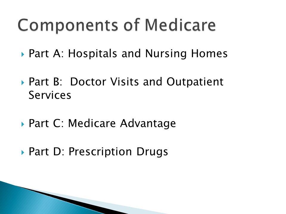  Part A: Hospitals and Nursing Homes  Part B: Doctor Visits and Outpatient Services  Part C: Medicare Advantage  Part D: Prescription Drugs