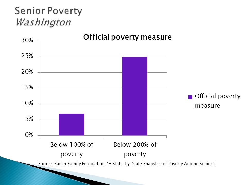 Source: Kaiser Family Foundation, A State-by-State Snapshot of Poverty Among Seniors