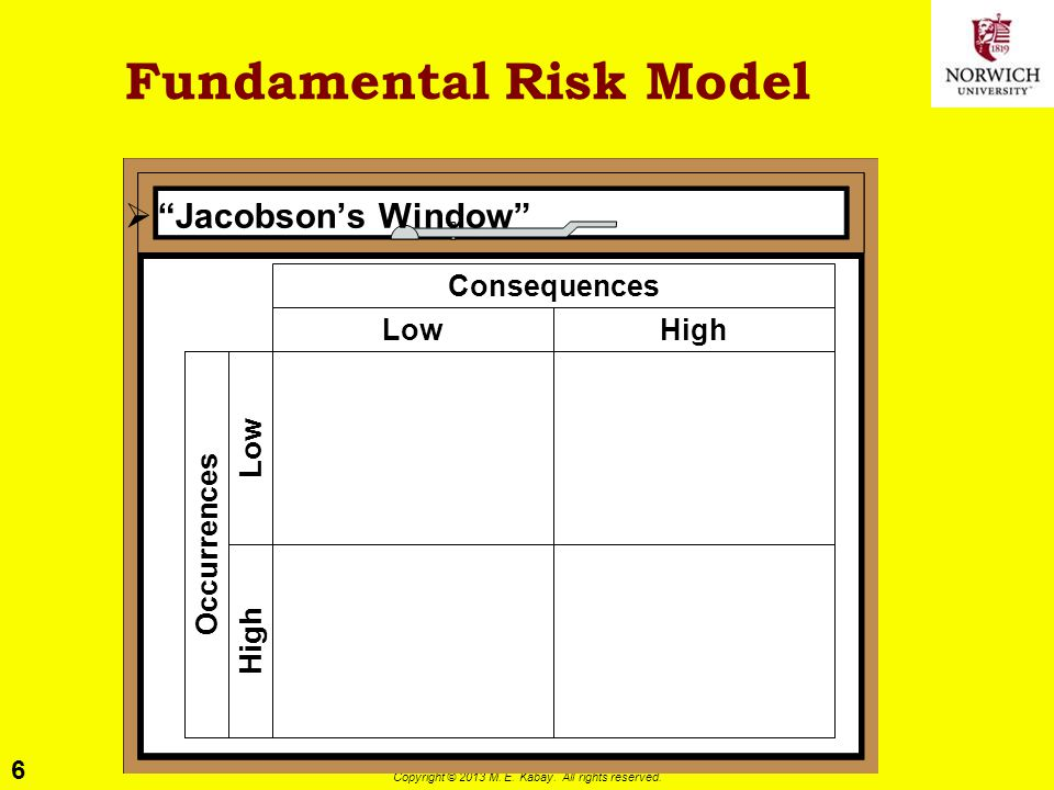 "6 Copyright © 2013 M. E. Kabay. All rights reserved. Fundamental Risk Model  ""Jacobson's Window"" LowHigh Consequences HighOccurrences Low"