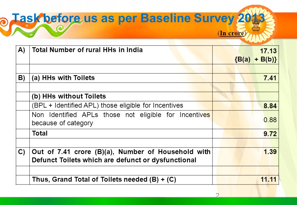 Swachh Bharat Mission (Gramin)  Swachh Bharat Mission launched on 2 nd Oct, 2014 by Hon'ble PM.