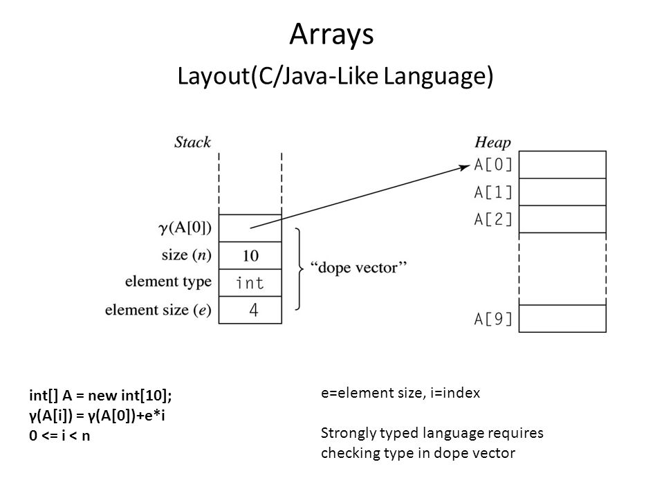 Arrays Layout(C/Java-Like Language) int[] A = new int[10]; γ(A[i]) = γ(A[0])+e*i 0 <= i < n e=element size, i=index Strongly typed language requires checking type in dope vector