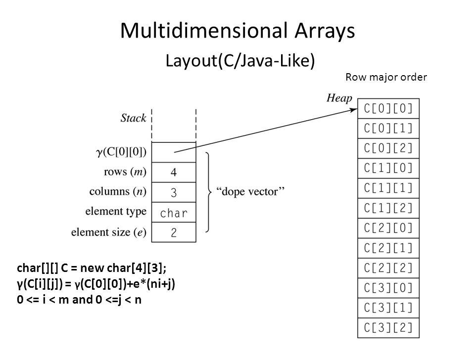 Multidimensional Arrays Layout(C/Java-Like) char[][] C = new char[4][3]; γ(C[i][j]) = γ (C[0][0])+e*(ni+j) 0 <= i < m and 0 <=j < n Row major order