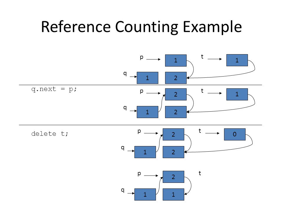 Reference Counting Example q.next = p; delete t; t 1 p 2 q 1 1 t 2 p 2 q 1 1 t 2 p 2 q 0 1 t 2 1 q 1 p