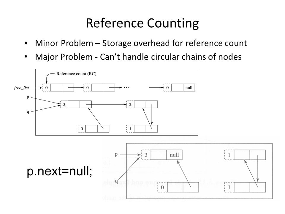 Reference Counting Minor Problem – Storage overhead for reference count Major Problem - Can't handle circular chains of nodes p.next=null;