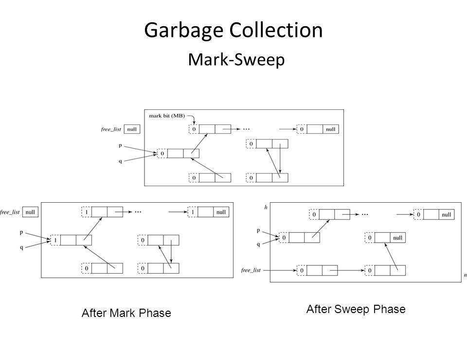Garbage Collection Mark-Sweep After Mark Phase After Sweep Phase