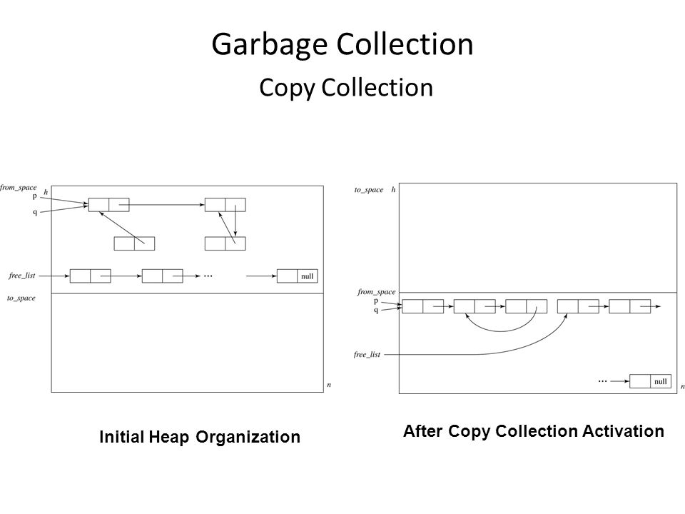 Garbage Collection Copy Collection Initial Heap Organization After Copy Collection Activation