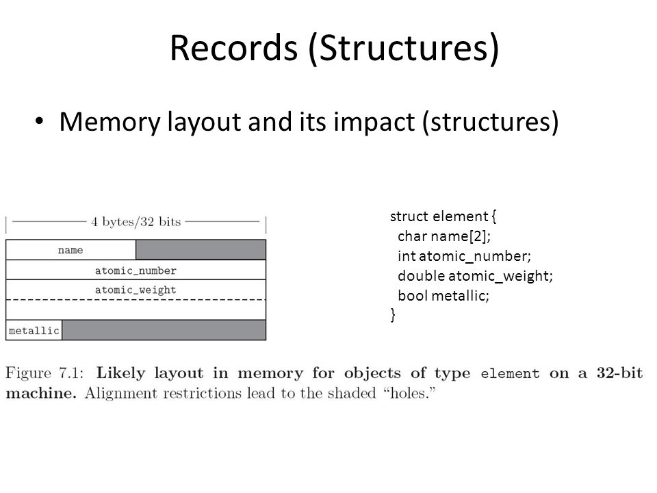 Records (Structures) Memory layout and its impact (structures) struct element { char name[2]; int atomic_number; double atomic_weight; bool metallic; }