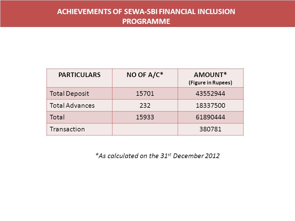 ACHIEVEMENTS OF SEWA-SBI FINANCIAL INCLUSION PROGRAMME PARTICULARSNO OF A/C*AMOUNT* (Figure in Rupees) Total Deposit1570143552944 Total Advances23218337500 Total1593361890444 Transaction380781 *As calculated on the 31 st December 2012