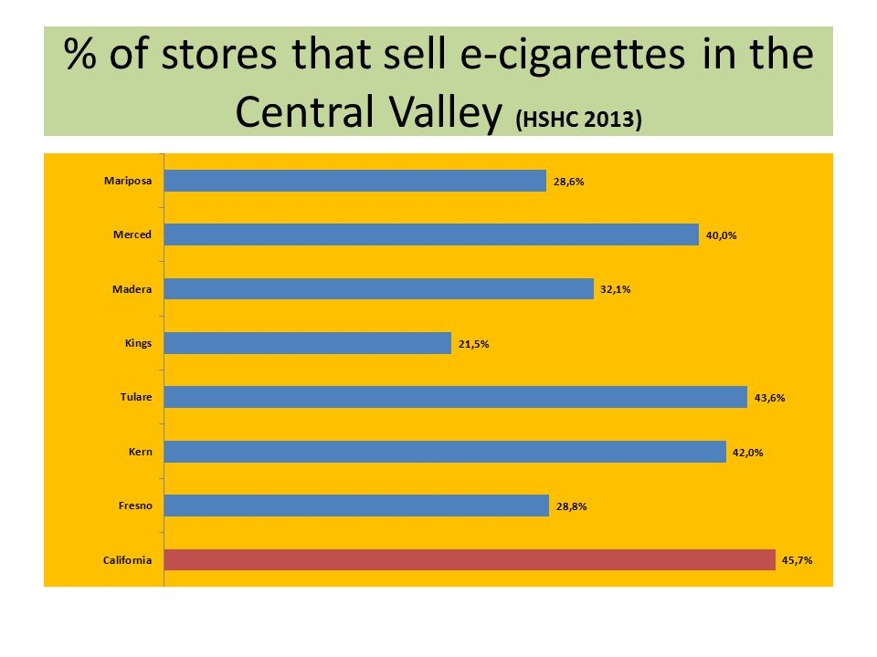 % of stores that sell e-cigarettes in the Central Valley (HSHC 2013)