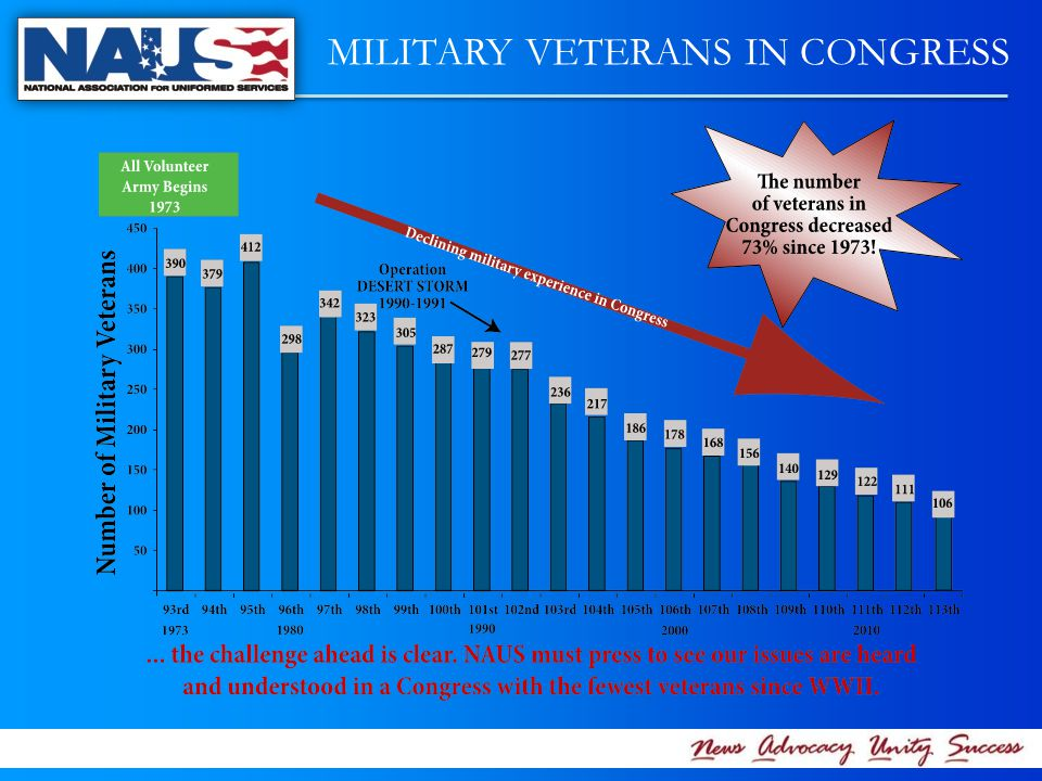 MILITARY VETERANS IN CONGRESS
