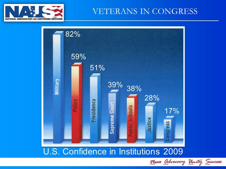 VETERANS IN CONGRESS U.S. Confidence in Institutions 2009 82% 59% 51% 39% 38% 28% 17%