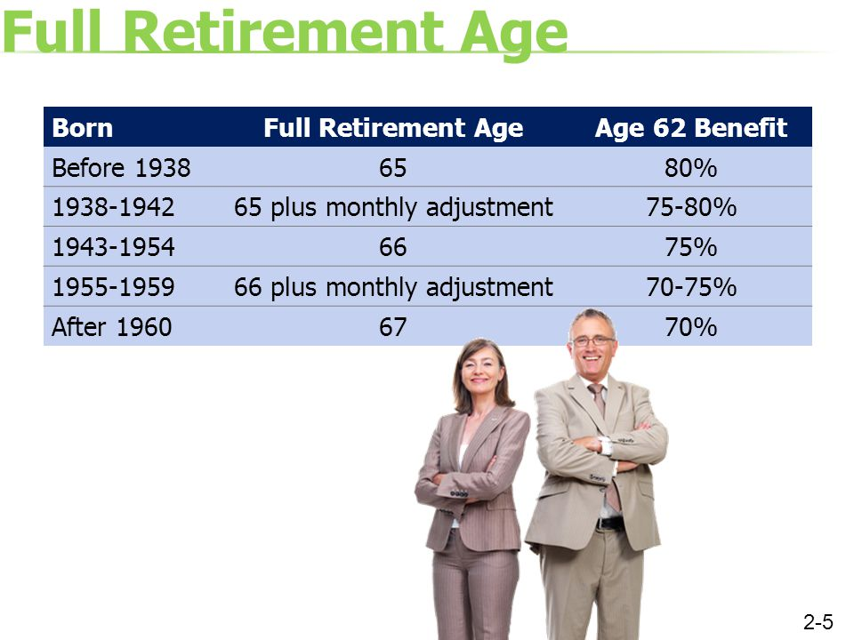 Full Retirement Age BornFull Retirement AgeAge 62 Benefit Before 19386580% 1938-194265 plus monthly adjustment75-80% 1943-19546675% 1955-195966 plus monthly adjustment70-75% After 19606770% 2-5
