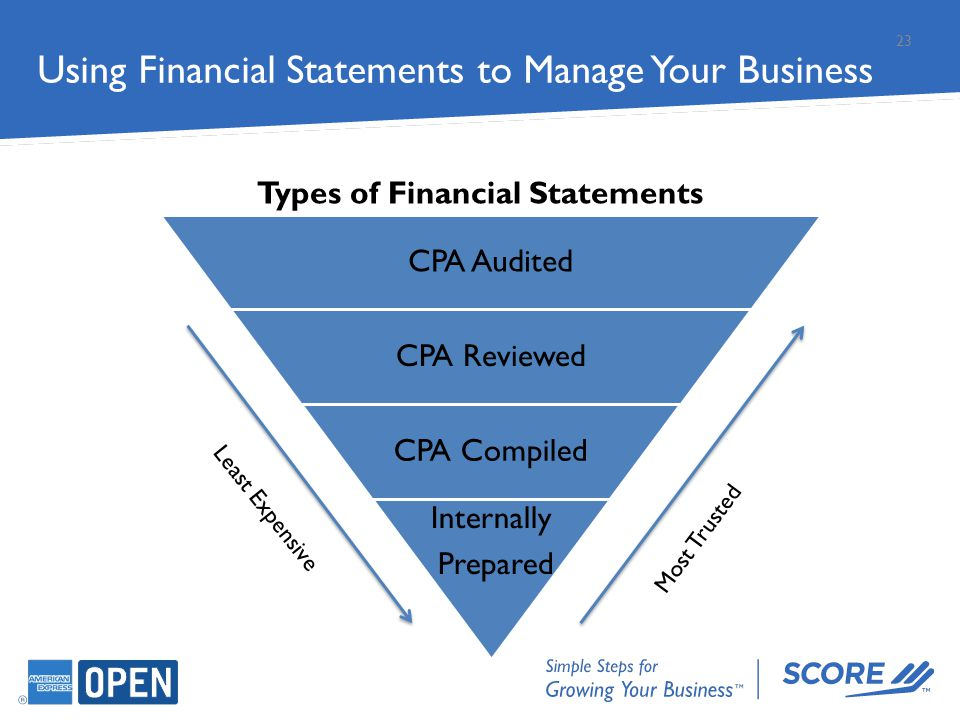 23 CPA Audited CPA Reviewed CPA Compiled Internally Prepared Types of Financial Statements Most Trusted Least Expensive Using Financial Statements to