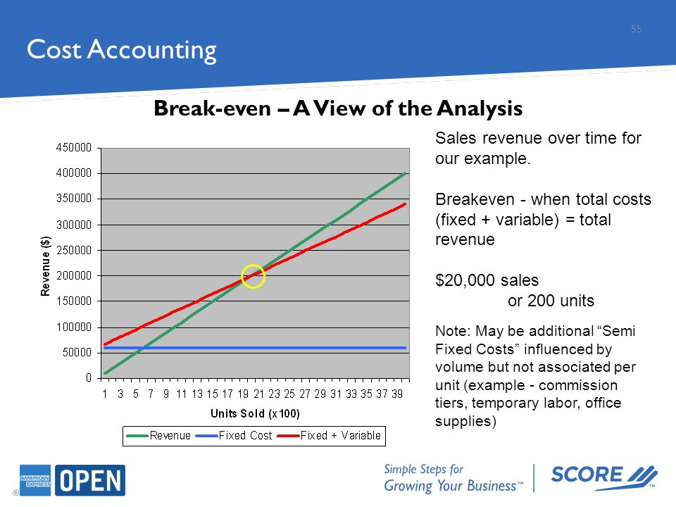 Cost Accounting 55 Break-even – A View of the Analysis Sales revenue over time for our example. Breakeven - when total costs (fixed + variable) = tota