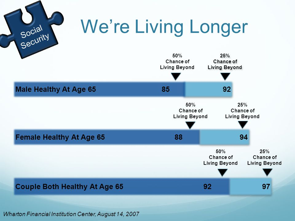 92Male Healthy At Age 65 85 Female Healthy At Age 65 88 We're Living Longer Wharton Financial Institution Center, August 14, 2007 Social Security 97 94 50% Chance of Living Beyond 25% Chance of Living Beyond 50% Chance of Living Beyond 50% Chance of Living Beyond 25% Chance of Living Beyond 25% Chance of Living Beyond 25% Chance of Living Beyond Couple Both Healthy At Age 65 92