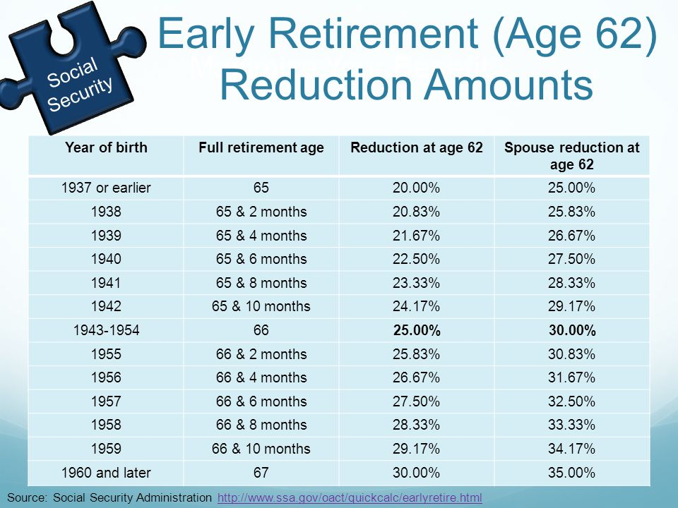 Maximize Your Benefit Year of birthFull retirement ageReduction at age 62Spouse reduction at age 62 1937 or earlier6520.00%25.00% 193865 & 2 months20.83%25.83% 193965 & 4 months21.67%26.67% 194065 & 6 months22.50%27.50% 194165 & 8 months23.33%28.33% 194265 & 10 months24.17%29.17% 1943-19546625.00%30.00% 195566 & 2 months25.83%30.83% 195666 & 4 months26.67%31.67% 195766 & 6 months27.50%32.50% 195866 & 8 months28.33%33.33% 195966 & 10 months29.17%34.17% 1960 and later6730.00%35.00% Early Retirement (Age 62) Reduction Amounts Social Security Source: Social Security Administration http://www.ssa.gov/oact/quickcalc/earlyretire.htmlhttp://www.ssa.gov/oact/quickcalc/earlyretire.html