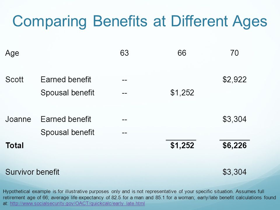 Age636670 ScottEarned benefit--$2,922 Spousal benefit--$1,252 JoanneEarned benefit--$3,304 Spousal benefit-- Total$1,252$6,226 Survivor benefit$3,304 Comparing Benefits at Different Ages Hypothetical example is for illustrative purposes only and is not representative of your specific situation.