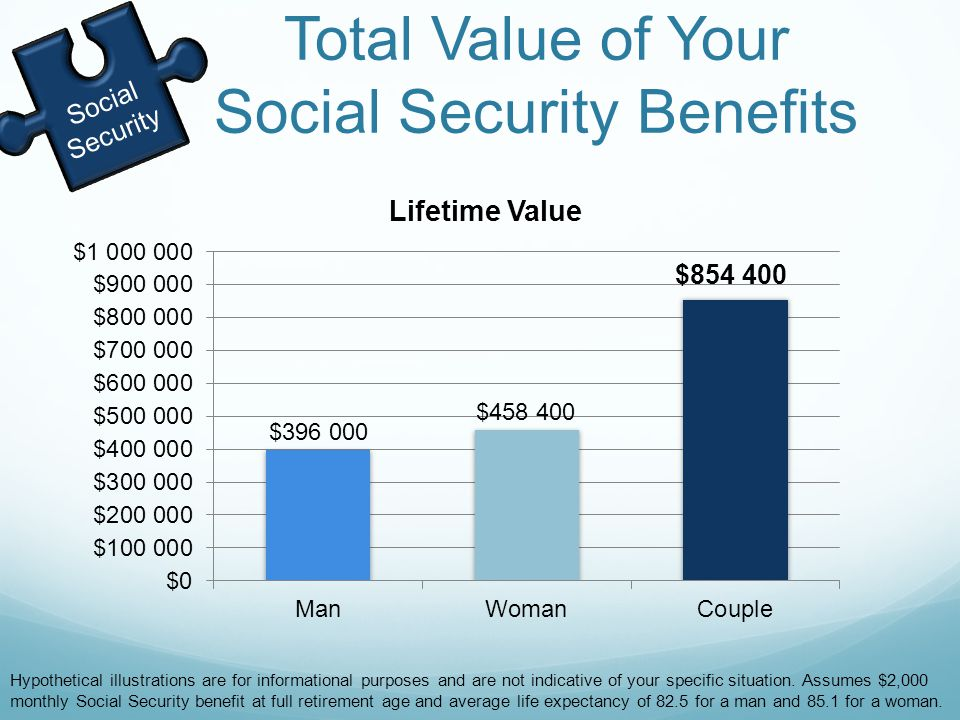 Total Value of Your Social Security Benefits Social Security Hypothetical illustrations are for informational purposes and are not indicative of your specific situation.