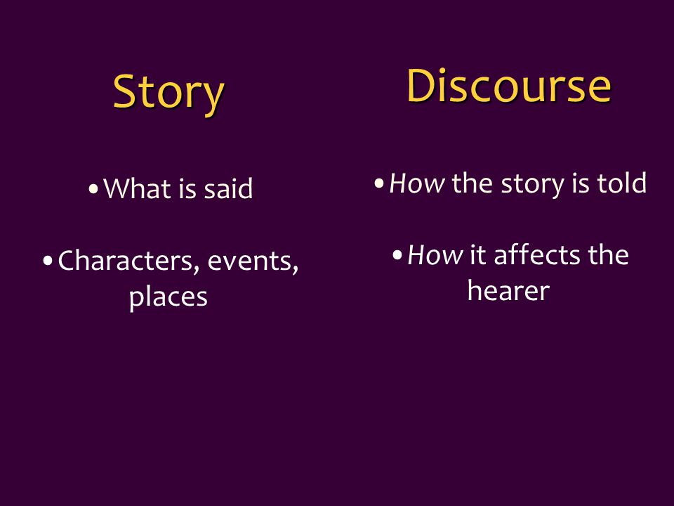 Discourse How the story is told How it affects the hearer Story What is said Characters, events, places