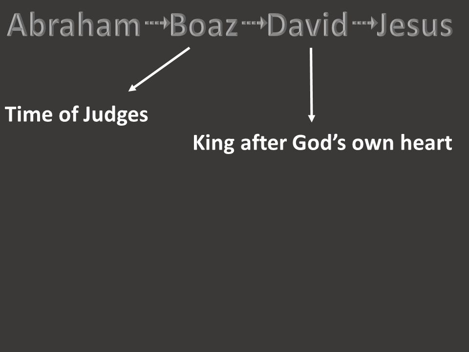 Time of Judges King after God's own heart