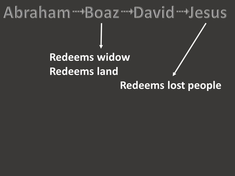 Redeems widow Redeems land Redeems lost people