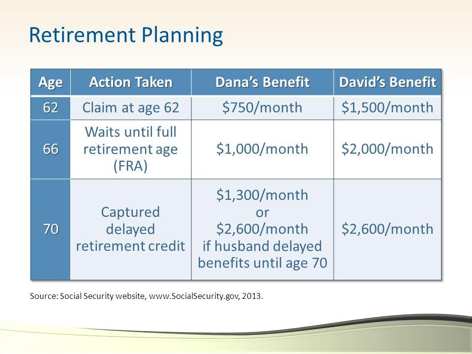 Retirement Planning Source: Social Security website, www.SocialSecurity.gov, 2013.