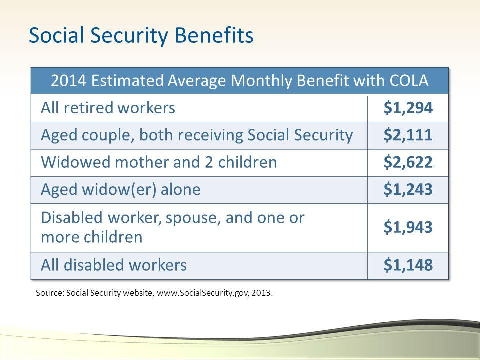 Social Security Benefits Source: Social Security website, www.SocialSecurity.gov, 2013.