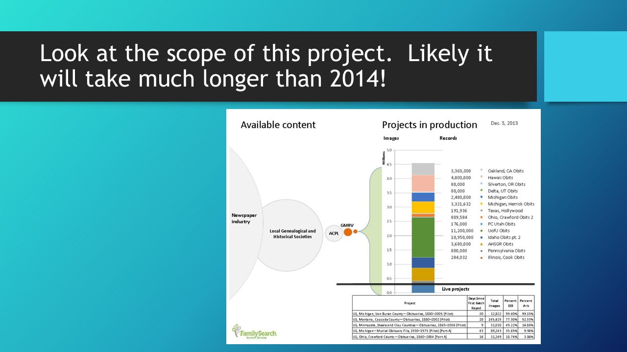 Look at the scope of this project. Likely it will take much longer than 2014!