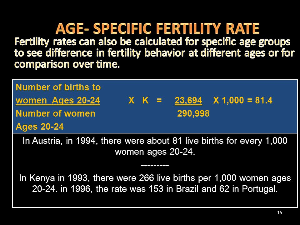 15 Number of births to women Ages 20-24 X K = 23,694 X 1,000 = 81.4 Number of women 290,998 Ages 20-24 In Austria, in 1994, there were about 81 live b