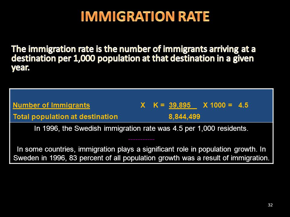 32 Number of Immigrants X K = 39,895 X 1000 = 4.5 Total population at destination 8,844,499 In 1996, the Swedish immigration rate was 4.5 per 1,000 re