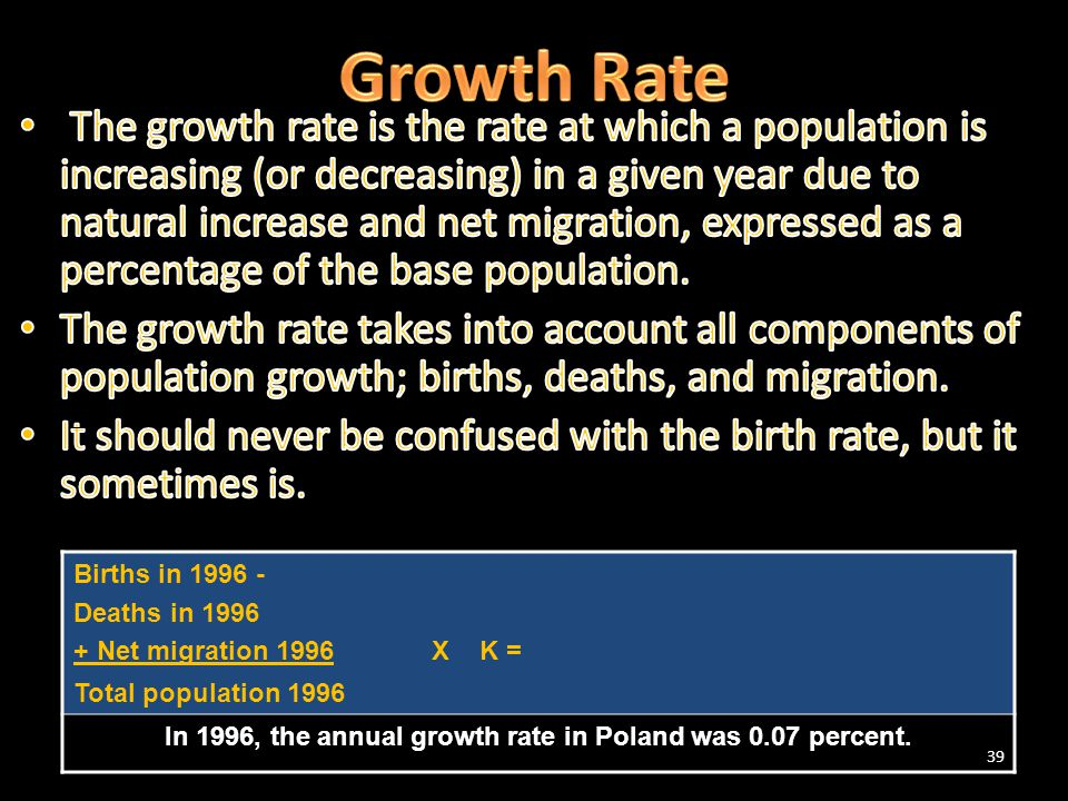 39 Births in 1996 - Deaths in 1996 + Net migration 1996 X K = Total population 1996 In 1996, the annual growth rate in Poland was 0.07 percent.
