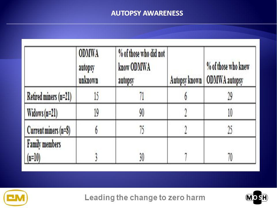 Leading the change to zero harm AUTOPSY AWARENESS