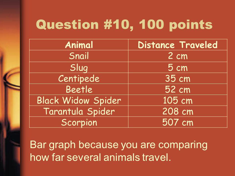 Question #10, 100 points AnimalDistance Traveled Snail2 cm Slug5 cm Centipede35 cm Beetle52 cm Black Widow Spider105 cm Tarantula Spider208 cm Scorpion507 cm Bar graph because you are comparing how far several animals travel.