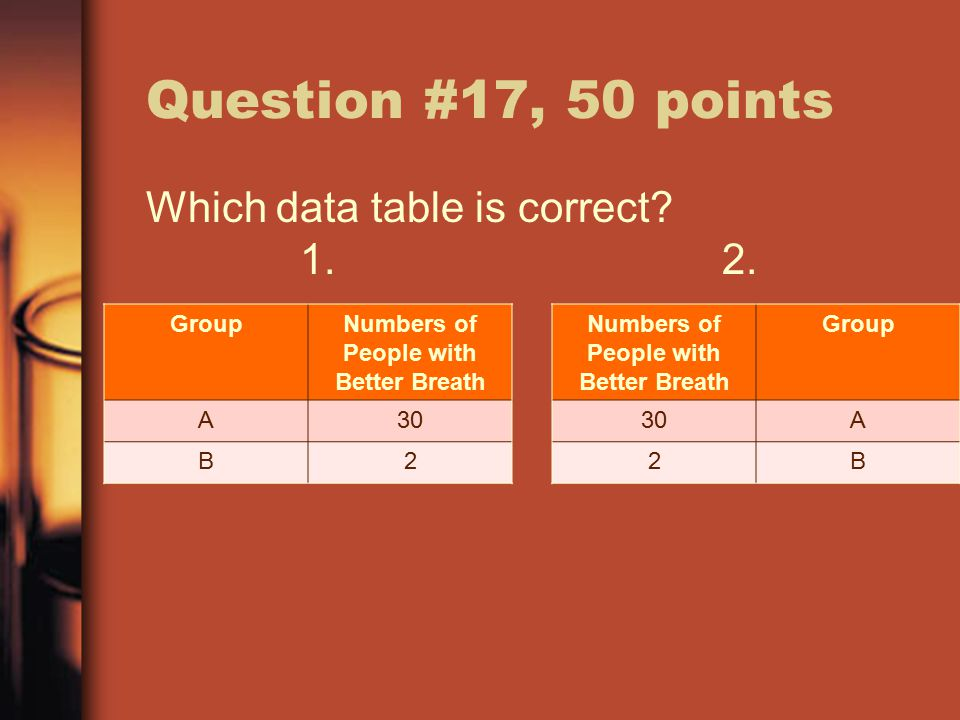 Question #17, 50 points GroupNumbers of People with Better Breath A30 B2 Numbers of People with Better Breath Group 30A 2B Which data table is correct.