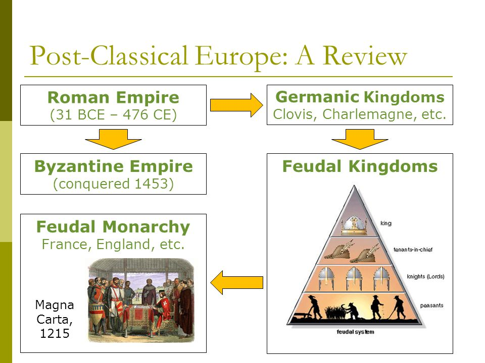 Post-Classical Europe: A Review Roman Empire (31 BCE – 476 CE) Byzantine Empire (conquered 1453) Germanic Kingdoms Clovis, Charlemagne, etc. Feudal Ki